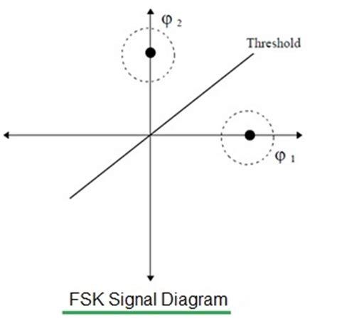 Wireles Signal Diagram by Binary Fsk Signal Iposodib Web Fc2