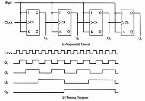 If I Have An 8 Khz Square Wave Clocks And A 5 Bit Ripple Counter  What Is The Frequency Of The