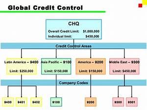 Sap Chart Of Accounts Structure Sap Fi Accounts Receivable Part 2