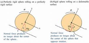 The gallery for --> Example Of Rolling Friction