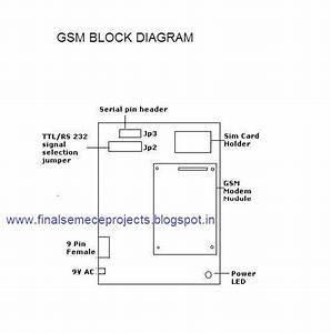 Gsm Technology Based Theft Alert System For Bank Locker