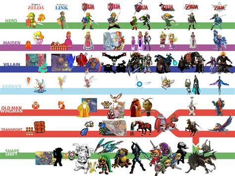 The Evolution Of The Characters Of Zelda Gaming