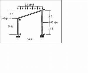 solved draw the shear bending moment and axial force di With load shear force and bending moment diagrams assignment help
