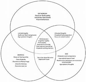 Venn Diagram Representing The Possible Relationships
