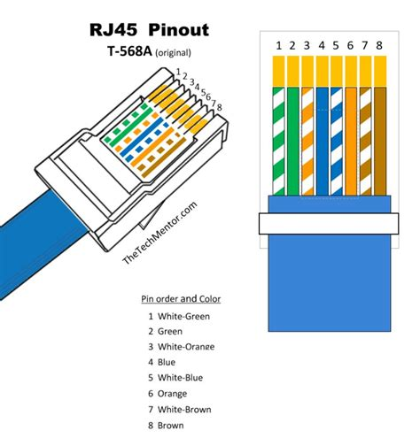 Rj45 Wiring Diagram 100mb by Easy Rj45 Wiring With Rj45 Pinout Diagram Steps And