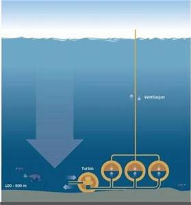 Energy Storage On The Bottom Of The Ocean