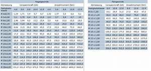 Anzugsmoment Schrauben Berechnen : anzugsmomente nm f r regel und feingewinde ~ Themetempest.com Abrechnung