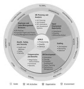 Human Resource Management Cycle