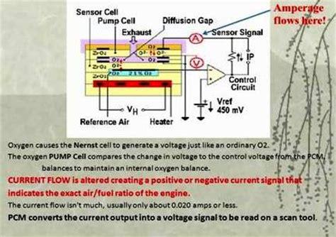 p airfuel ratio sensor circuit rangeperformance malfunction bank  sensor  toyota