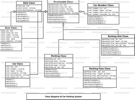 car parking system class diagram freeprojectz