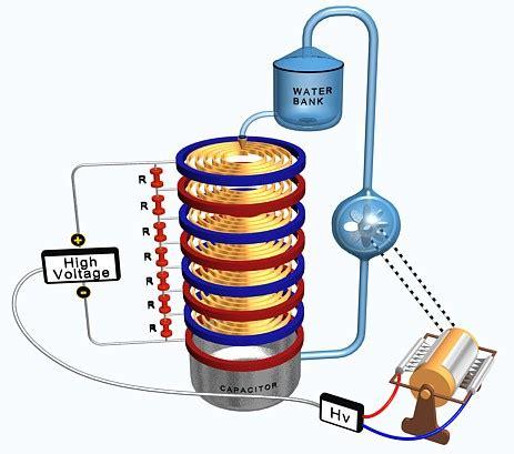 Статическое электричество . Пылеэлектрический генератор