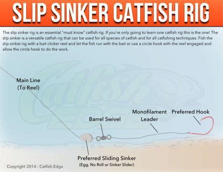 slip sinker rig     catfish rig