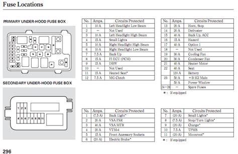 rsx fuse box wiring diagram