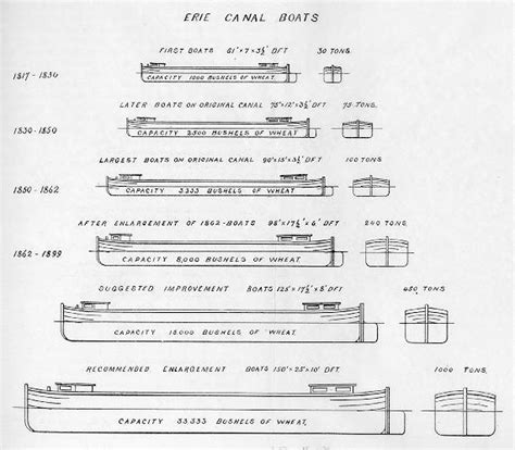 Flat Bottom Boat Dimensions by Paizo Forums Rules Questions Tipping The Barge