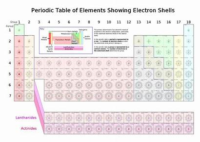 Periodic Electron Table Elements Shells Showing Svg