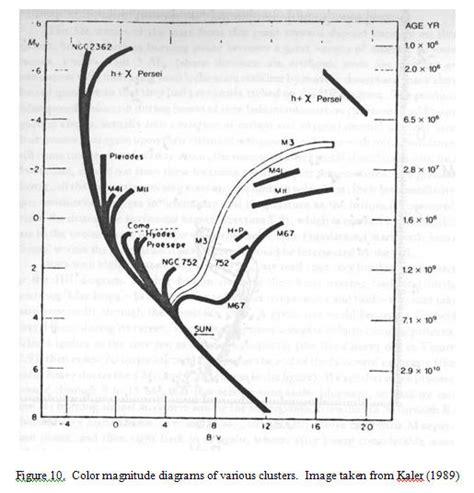 color magnitude diagram astronomy