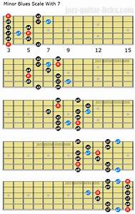 The Three Types Of Minor Blues Scale