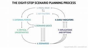 Scenario Planning and Strategic Forecasting