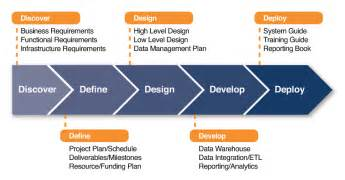 phased retirement essay