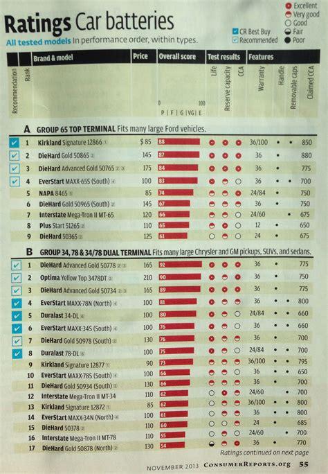 car battery ratings magazine articles pinterest
