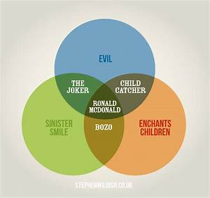 Venn Diagrams Do Clever
