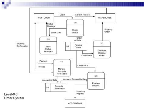 solved draw a data flow diagram 0 for the scenario custo