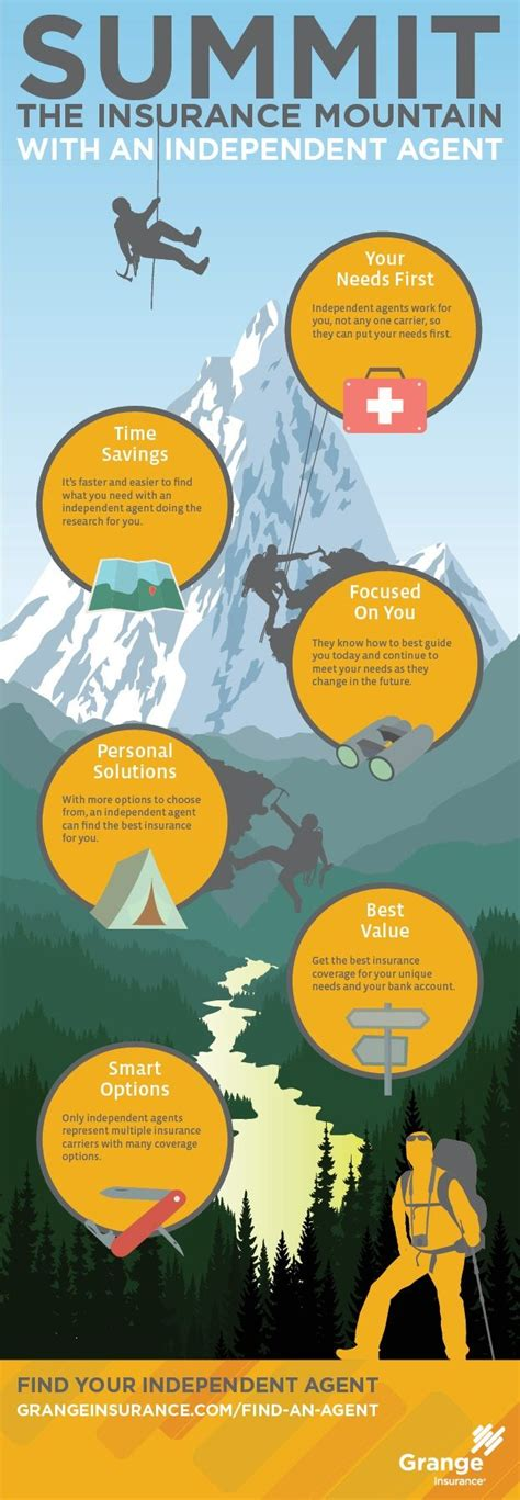 Find the methods that work. Infographic: Benefits of buying insurance with an ...