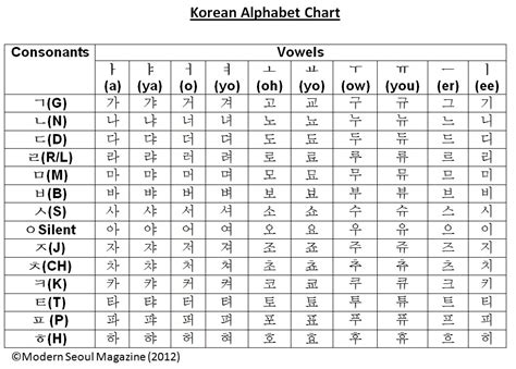 How To Read Hangul (part 1