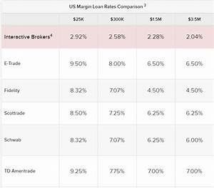 Interactive Brokers: Interest Rate Play In A Trillion ...