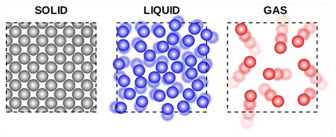 Image result for solid liquid and gas particles