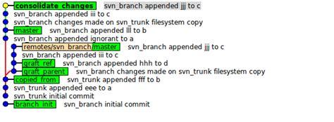 "Git  ""unable To Determine Upstream Svn Information From"
