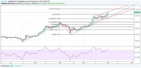 Live streaming charts of the bitcoin price. Bitcoin price LIVE: Bitcoin soars past $7,000 amid warning the 'bubble' could burst   City ...