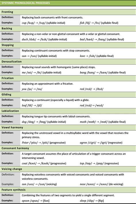definitions english