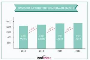 Mortalité Routière 2017 : s curit routi re hausse du taux de mortalit de 0 2 en 2016 ~ Maxctalentgroup.com Avis de Voitures