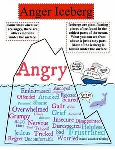 The Anger Iceberg Cornerstone Family Services