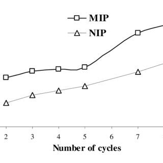 electrochemical preparation   molecularly imprinted polypyrrole modified pencil