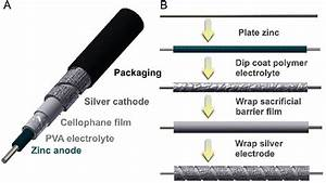 A  Schematic Of The Silver U2013zinc Wire Battery Showing Cell