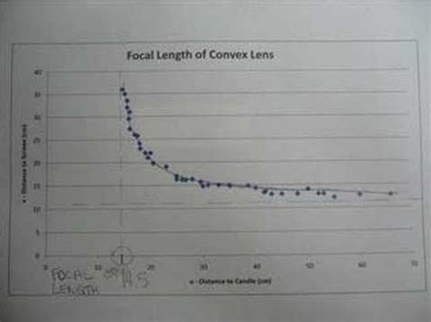focal length  convex lenses youtube