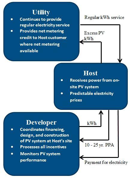 solar power purchase agreements seia