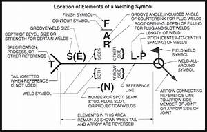 Welding Symbols Guide And Chart All Type Joint  Fillet And