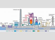 How does a power plant boiler workpng Members gallery