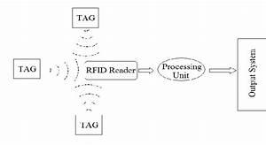 Rfid System Diagram