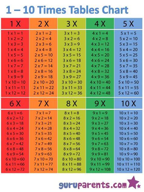 print   grade school multiplication table