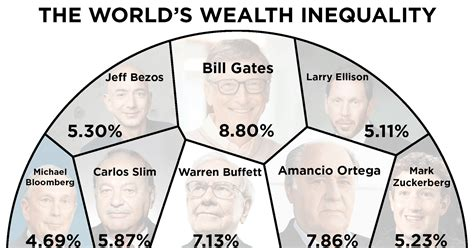 visualizing  disturbing truth  billionaires