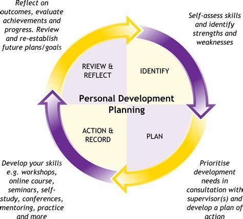 A Powerful Personal Development Plan  Mentorguru And