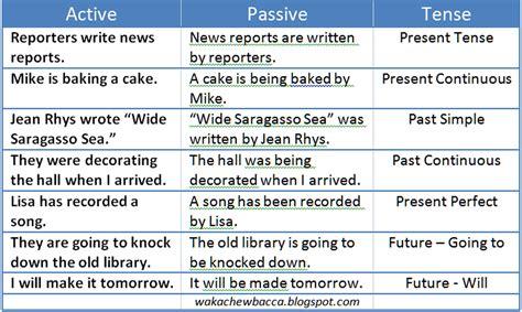 Active And Passive Voice Lilikmudrika
