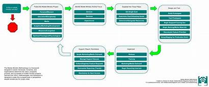 Methodology Ministry Mobile Process Map Case Phases