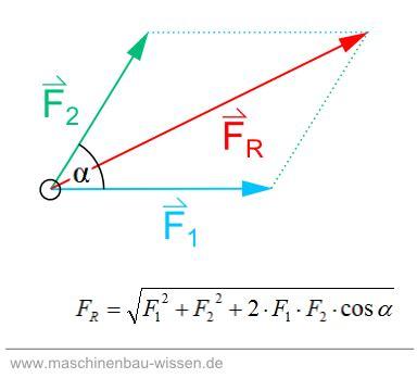 kraft berechnen addition subtraktion von kraeften