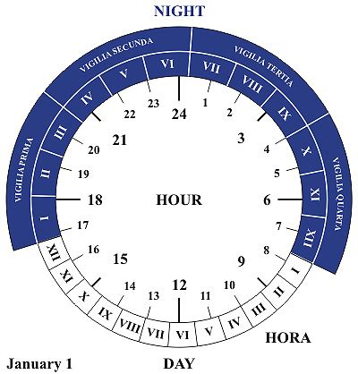 Horae Counting The Roman Hours  Latin Language Blog