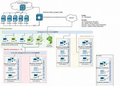 Infrastructure Diagram Windows Contrail Ci Juniper
